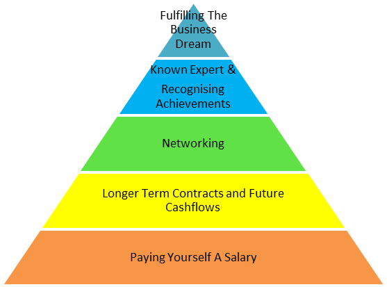 Maslow's Micro Business hierarchy